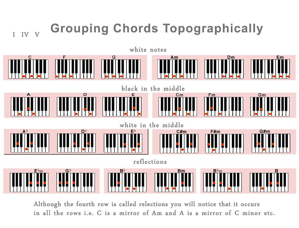 Dm7 Piano Chord images